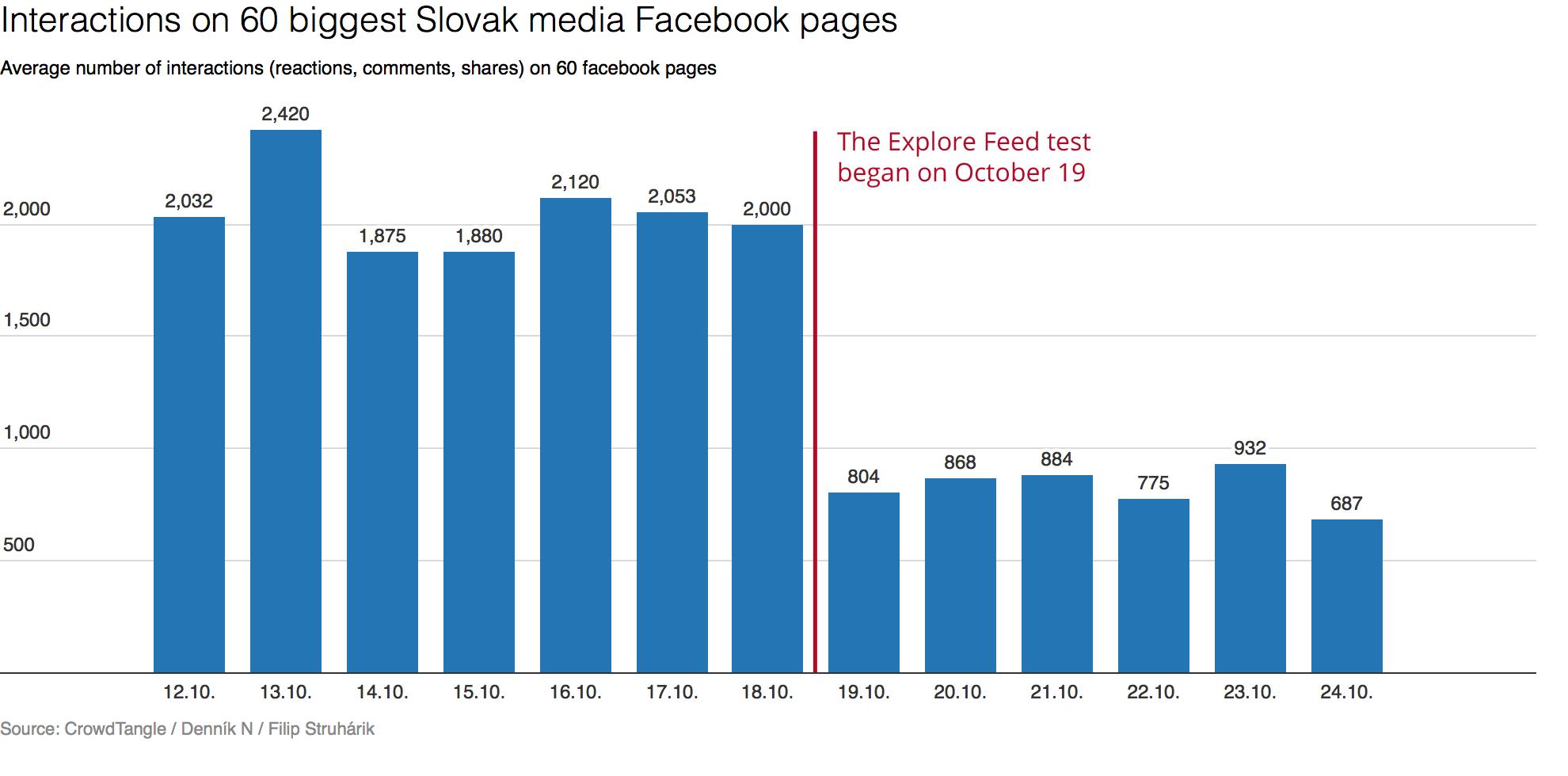 qual o impacto das alteracoes no feed organico do facebook